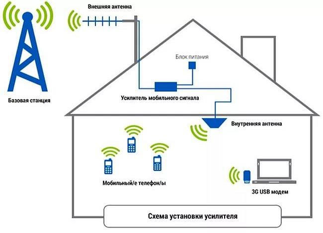 Как сделать усилитель сигнала для сотовой связи